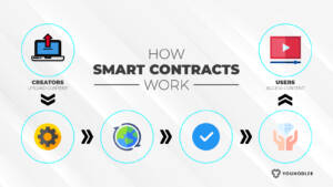 Smart contracts explained.